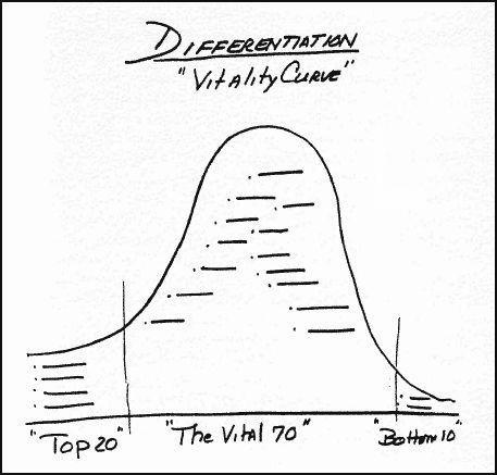mgt-108-de-vitality-curve-van-jack-welch