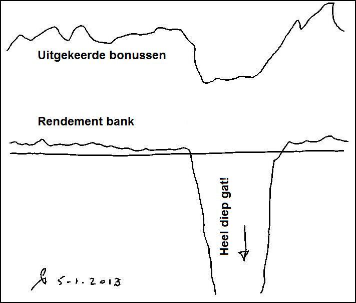 div-039-banken-en-bonussen-rendement