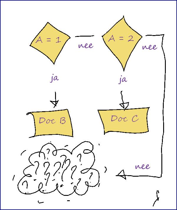 div-048-20130706-bureaucratie-weet-het-niet-meer_bewerkt-2