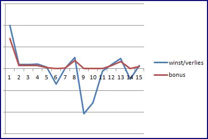 mgt-171-grafiek
