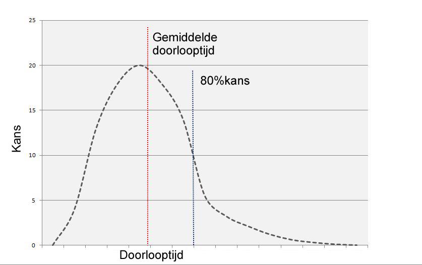 verdeling-kansen-doorlooptijden-planning
