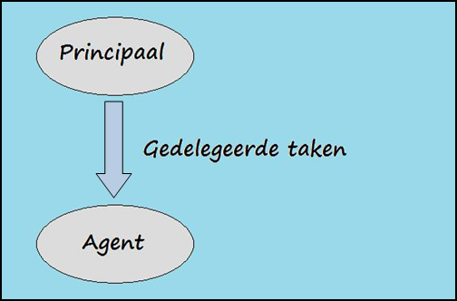 mgt-485-agency-theory-png