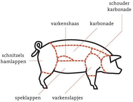 pm-120-vlees-varkens